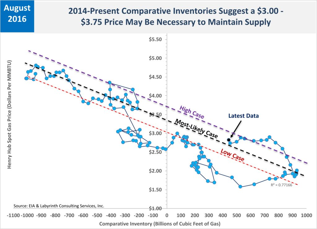 2014-Present Comparative Inventories Suggest a $3.30 - $3.50 Price