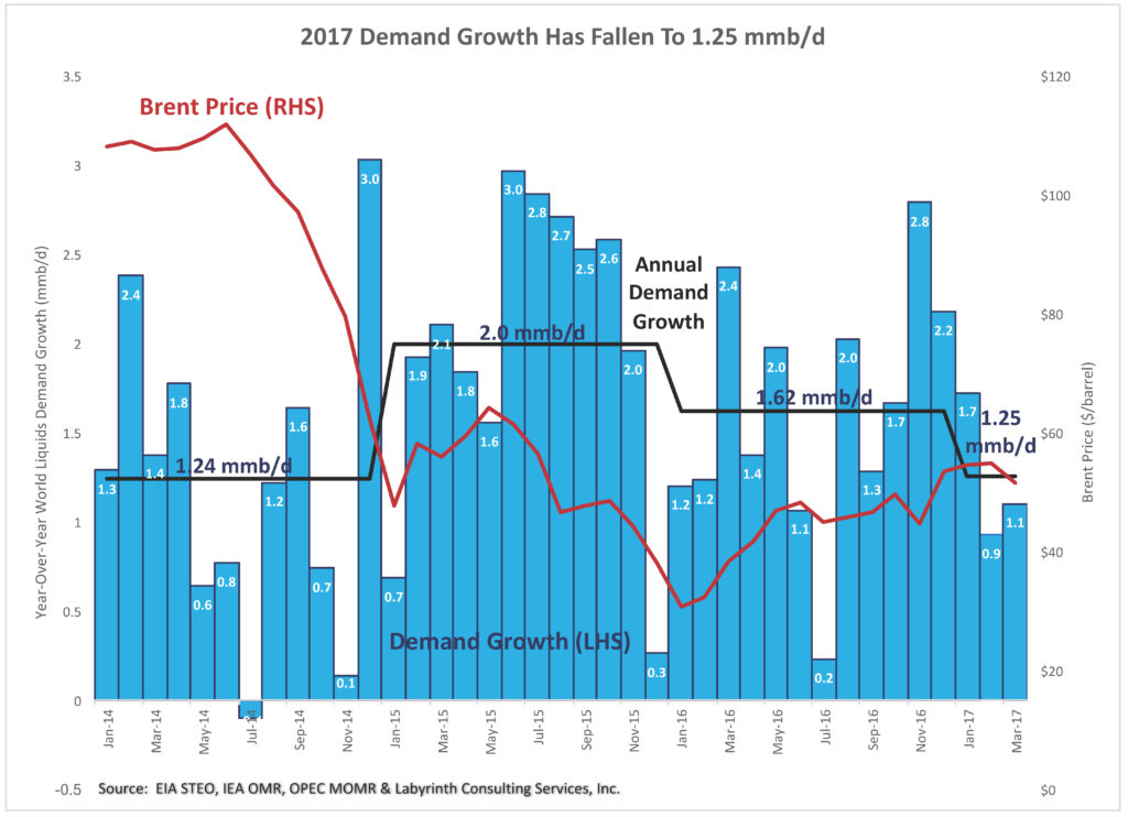 2017-Demand-Growth-Has-Fallen-To-1.25-mmb-d