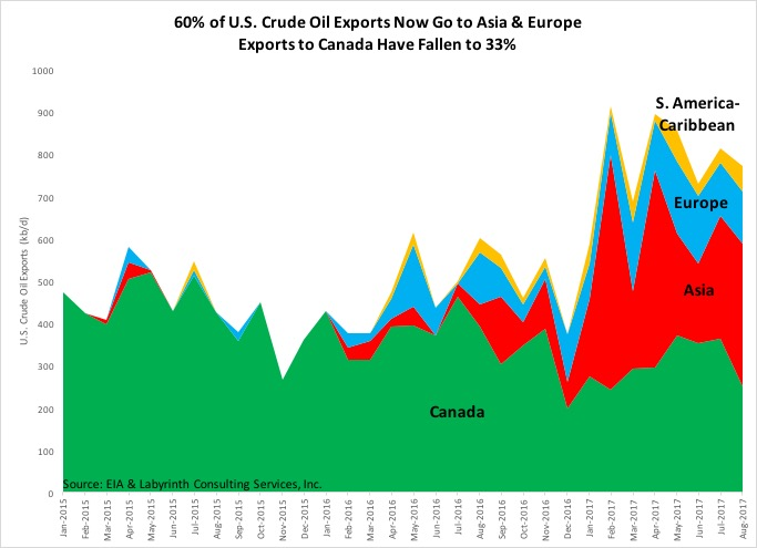 http://www.artberman.com/wp-content/uploads/60-of-U.S.-Crude-Oil-Exports-Now-Go-to-Asia-Europe.jpg
