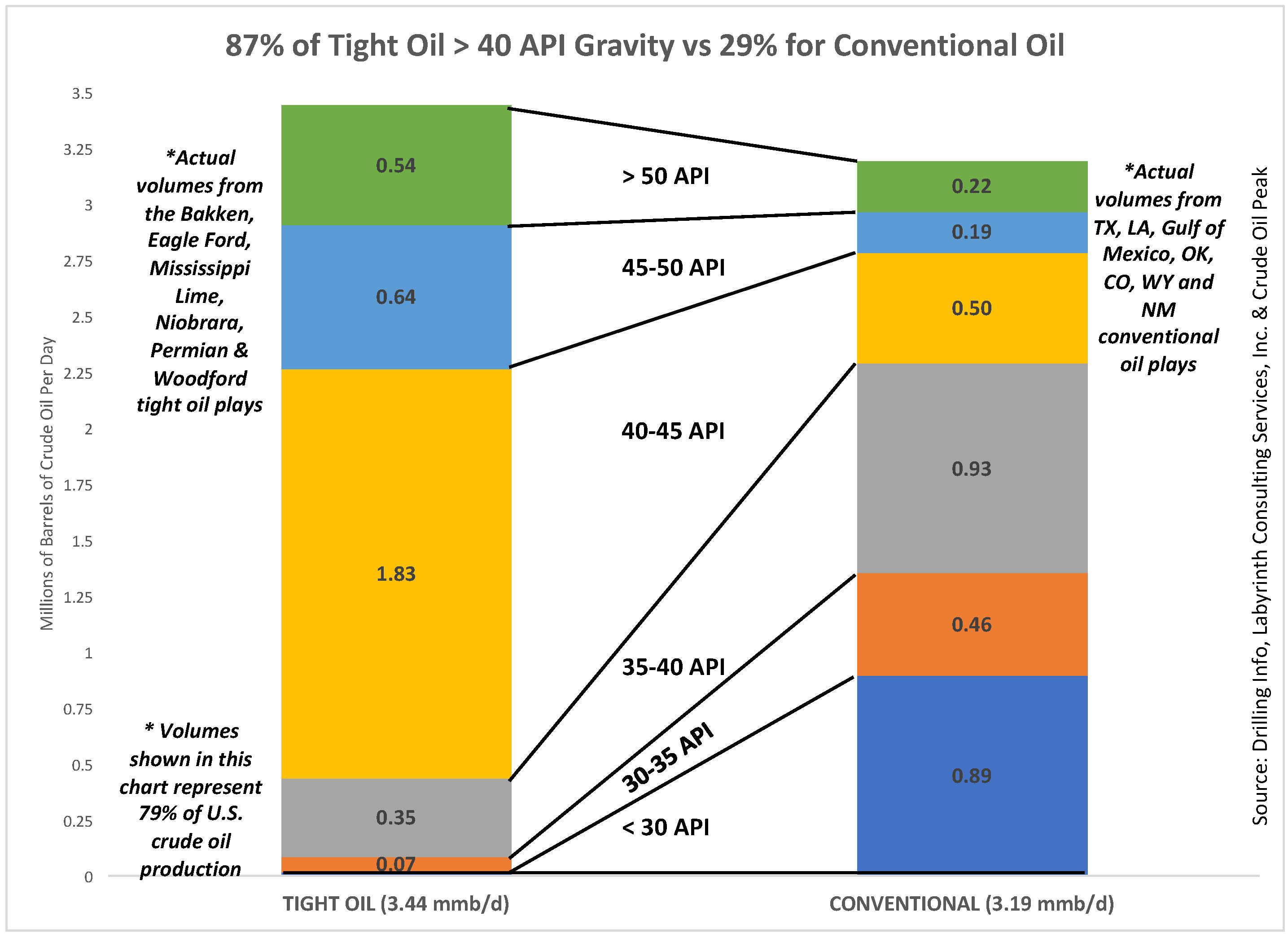 Art berman despite opec production cut another year of low oil here is a chart that shows the api composition of the gulf of mexico shelf vs deep water oil nvjuhfo Gallery