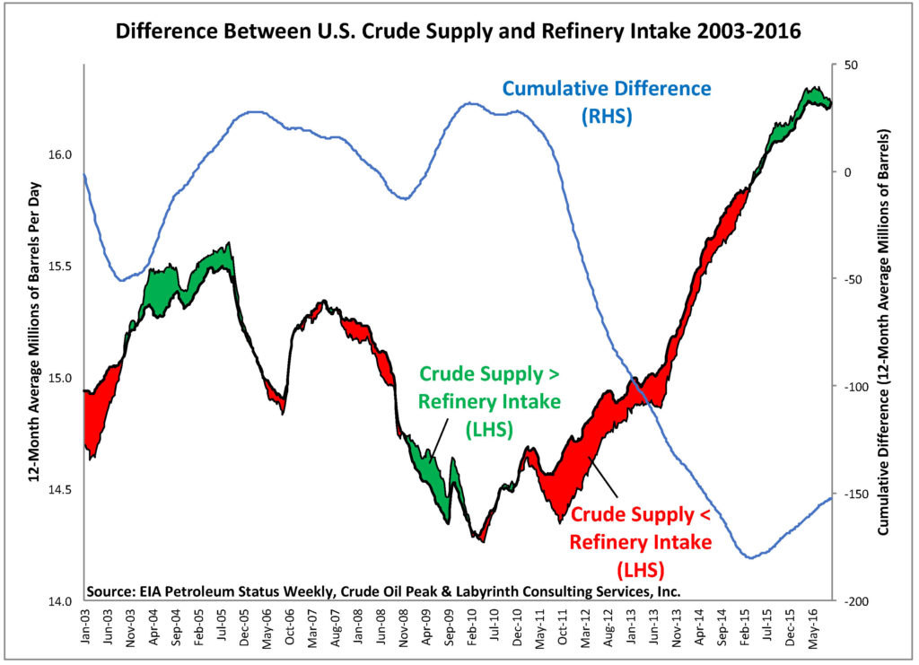 aeb_differences-between-us-crude-supply-and-refinery-intake-2003-16