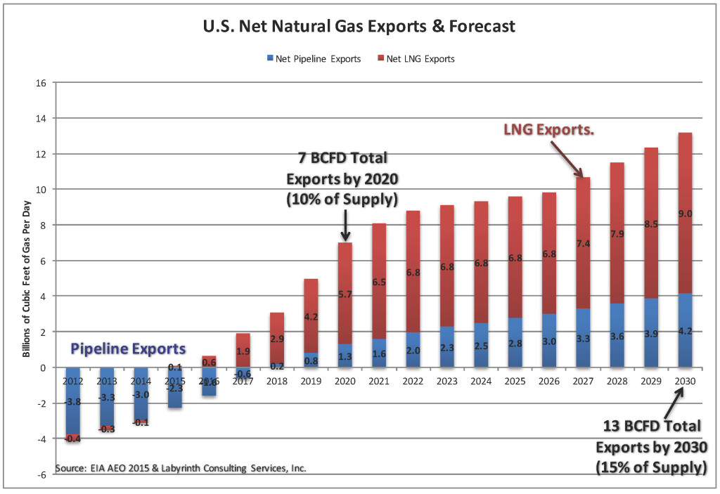 AEO 2015 Natural Gas Imports & Exports Jan 2016
