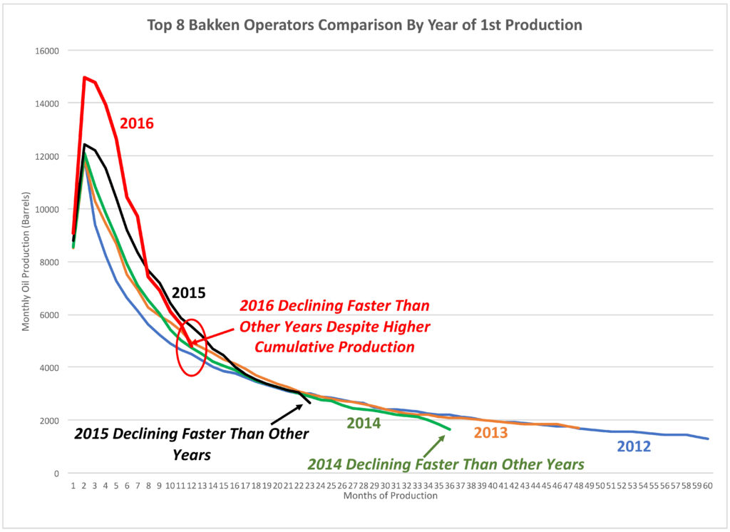 Top 8 Operators Normalized Production By Year