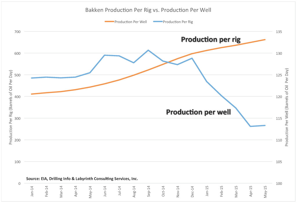 Bakken Production Per Rig vs. Per Well 7 September 2015