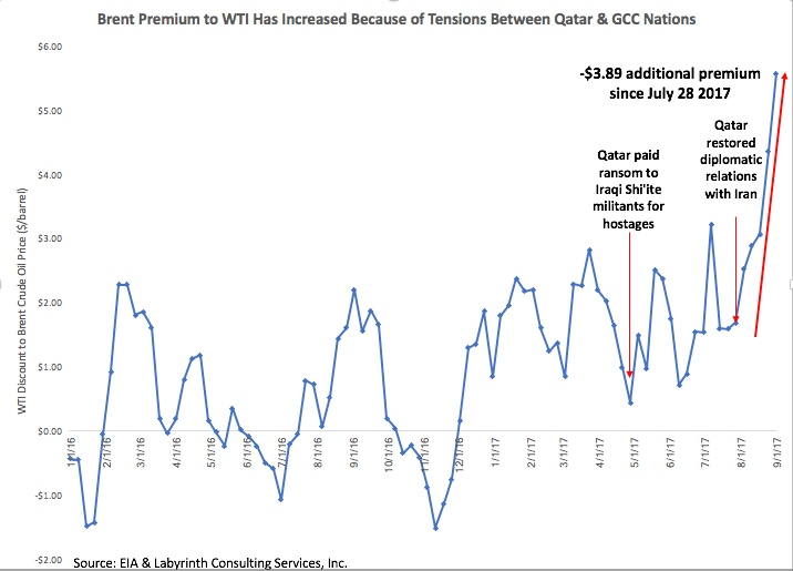 Brent-Premium-to-WTI-Has-Increased-Because-of-Tensions-Between-Qatar-GCC-Nations