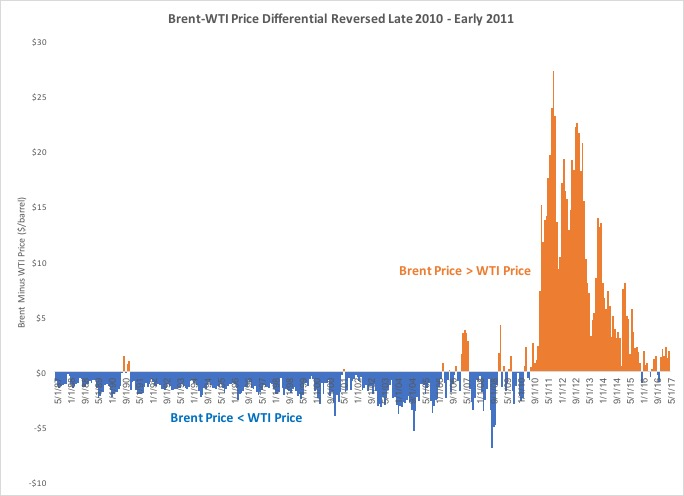 Brent-WTI-Price-Differential-Reversed-Late-2010-Early-2011