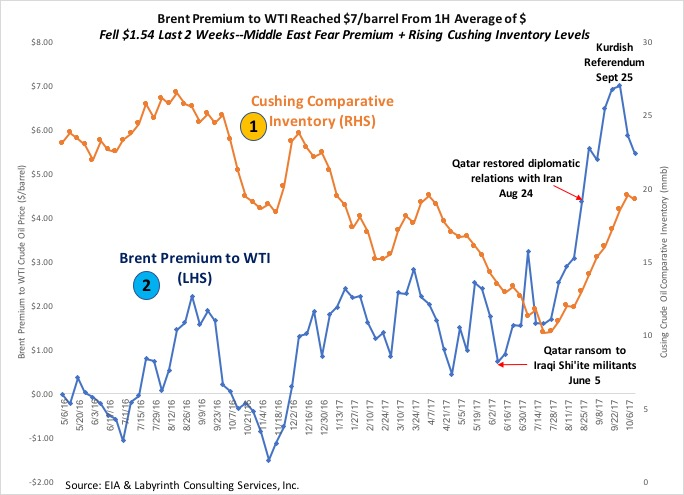 Art Berman Higher Oil Prices Are Likely in Early 2018 - Art