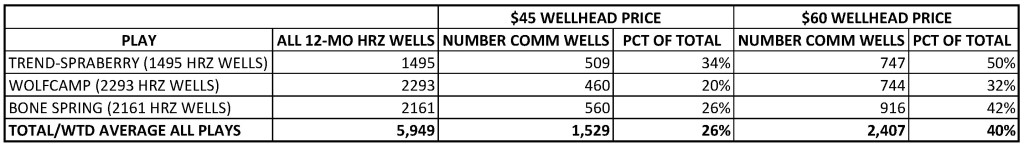 COMMERCIAL WELLS TABLE AT $45 & $60 ALL PLAYS