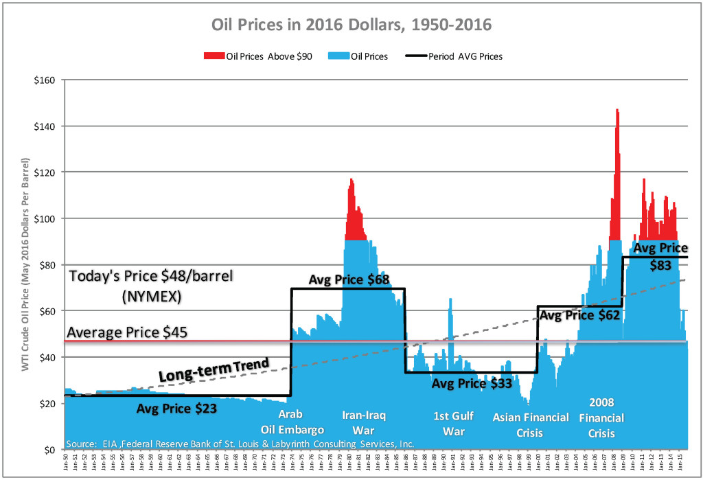 CPI-Adj WTI Oil Price AVG Price Steps June 2016