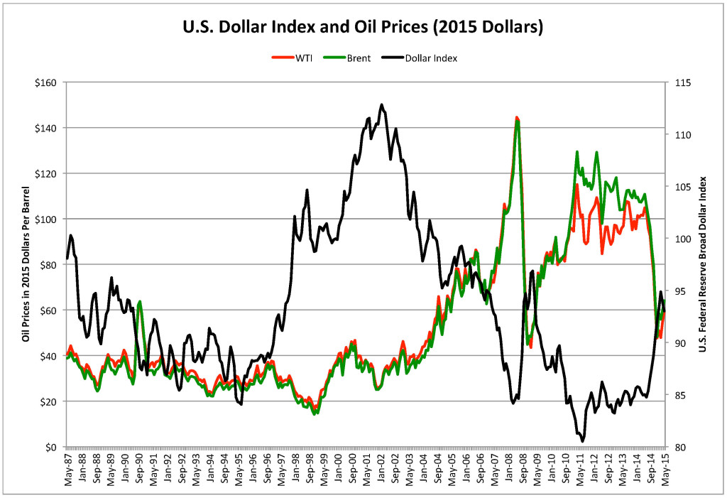CPI Adjusted Oil Prices & Federal Reserve Broad Dollar Index 25 June 2015