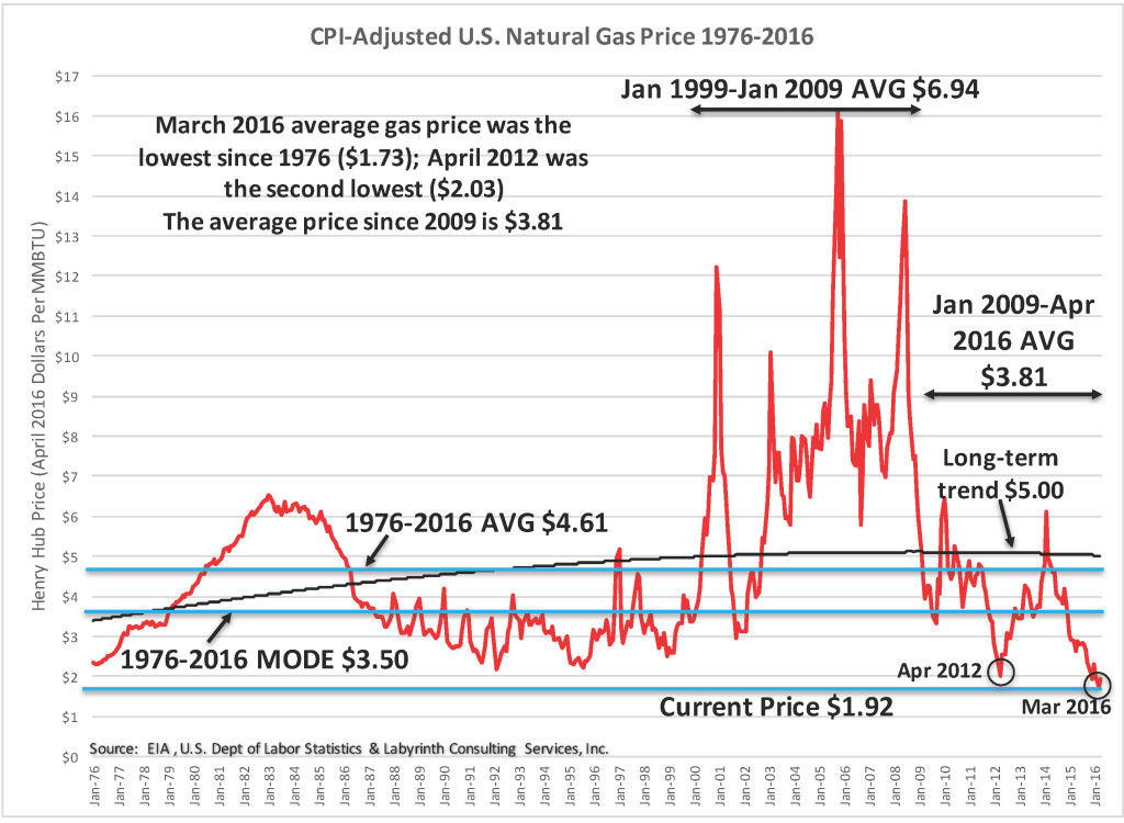 CPI-Adjusted U.S. Natural Gas Price 1976-2016