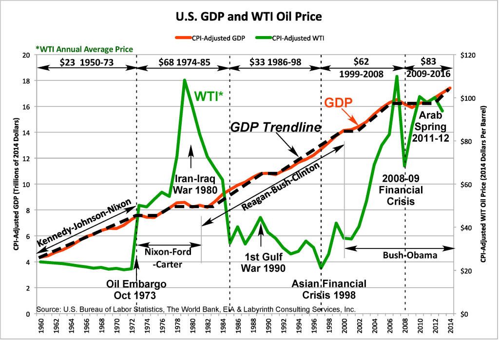 CPI-Adjusted US GDP + Trendline & WTI October 2015_150