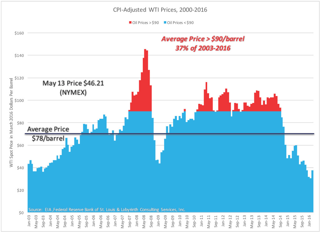 CPI-Adjusted WTI Prices, 2000-2016