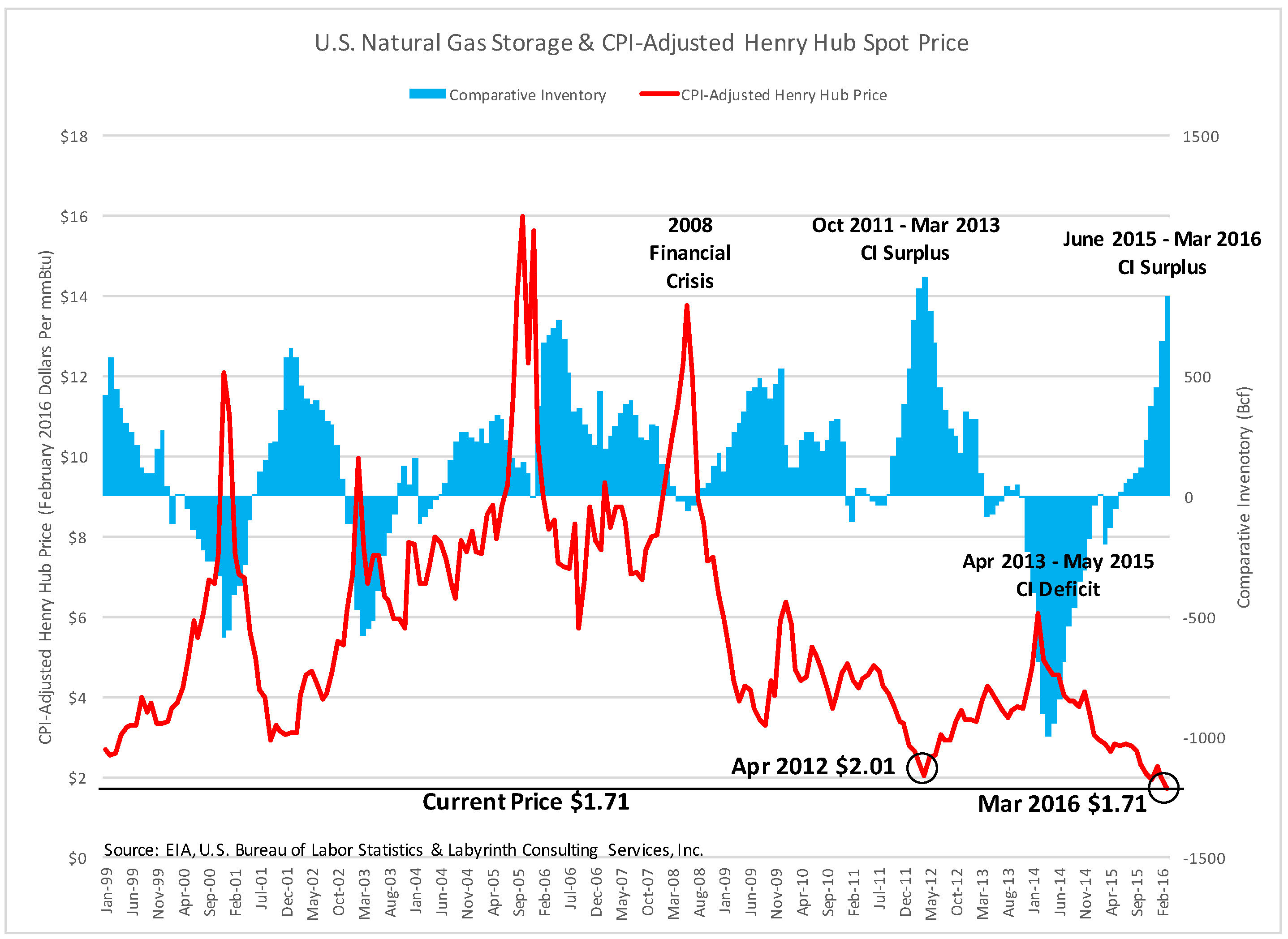 Natural Gas Price Forecast Values