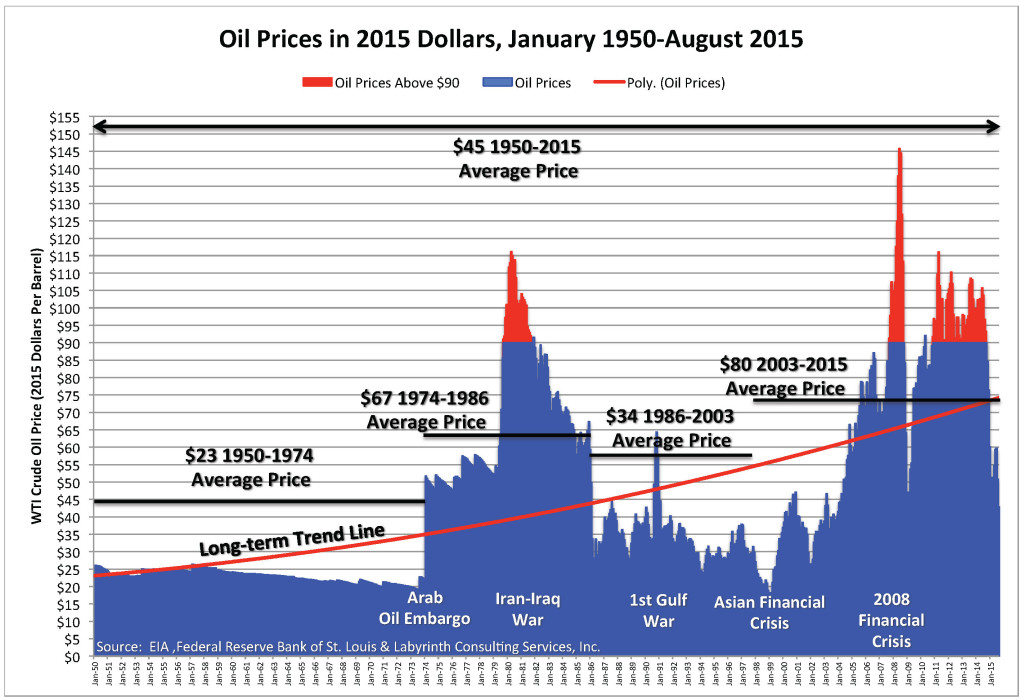 CPI Oil Prices 1950-2015_Baselines & Avg Prices 15 Oct 2015