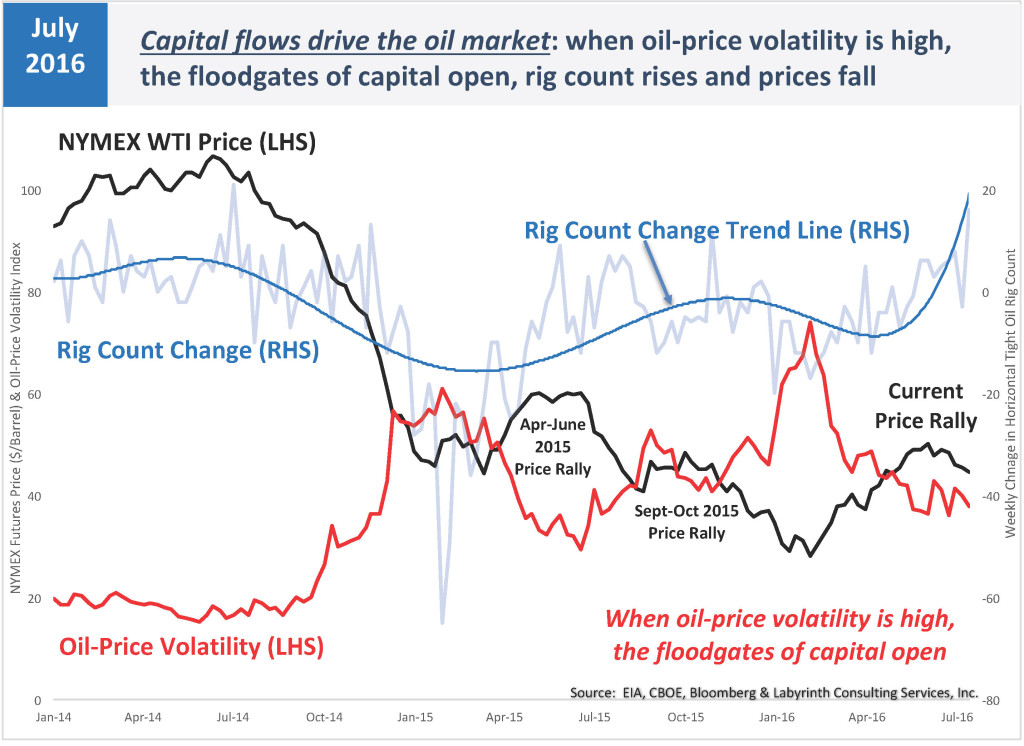 Capital flows drive the oil market
