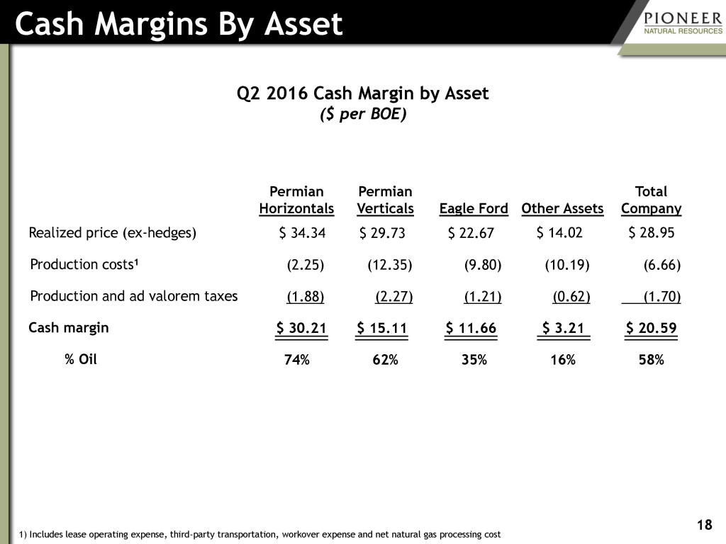 Cash Margins by Asset from 2016-07-28 Q2 2016 Earnings revised
