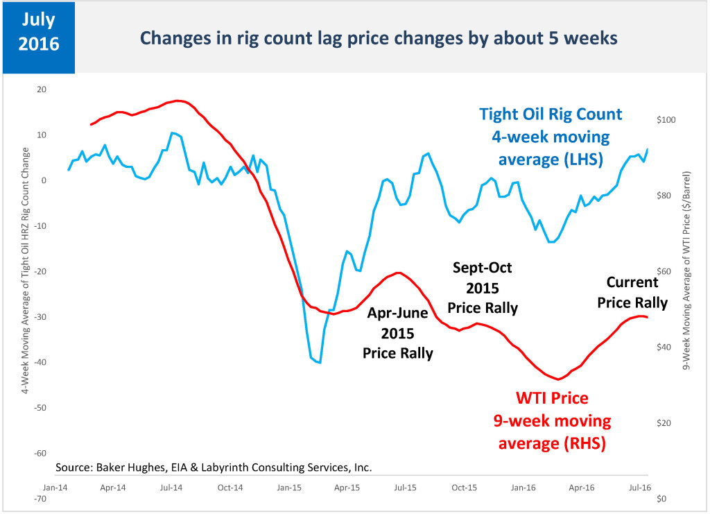 Changes in rig count lag price changes by about 5 weeks