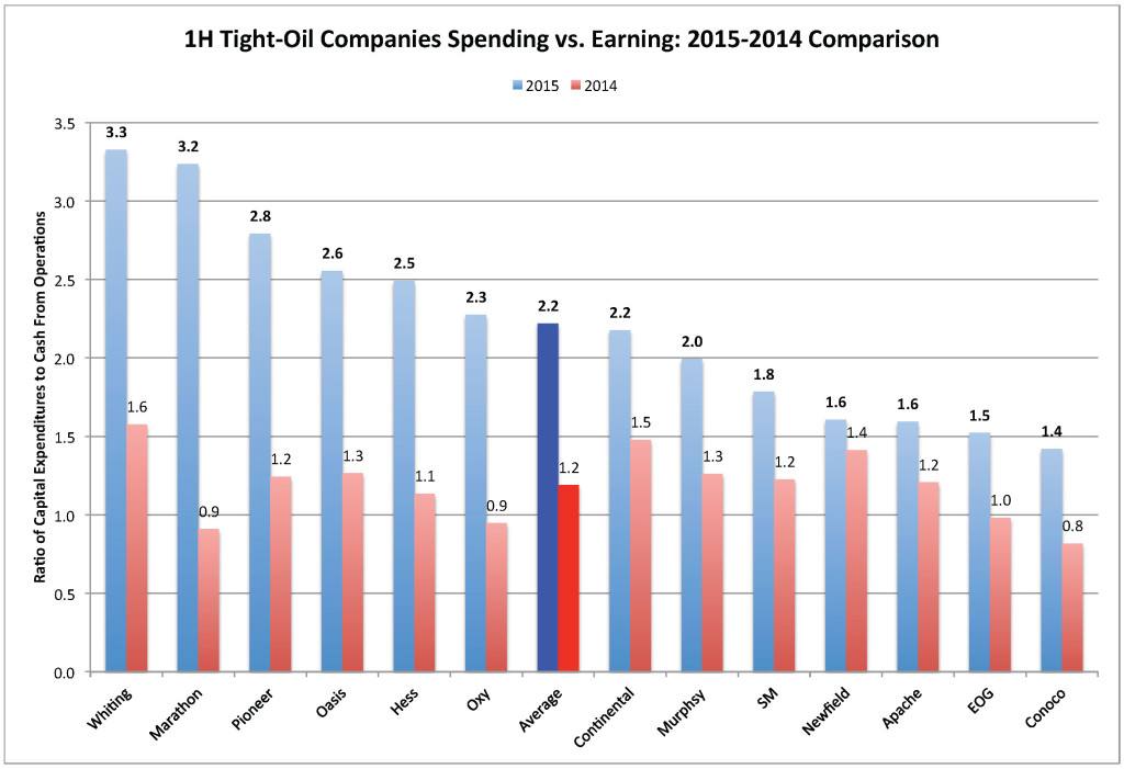 Chart_1H Tight-Oil Companies Spending vs. Earning- 2015-2014 Comparison_Aug 2015