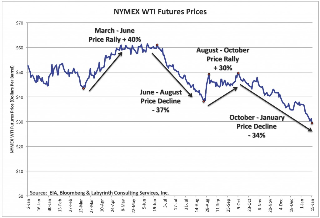 Chart_2015 NYMEX Price Cycles
