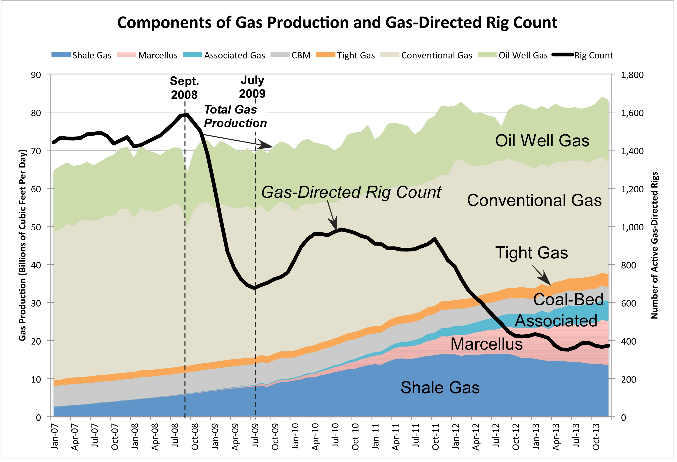 Chart All Components Gas Rig Count 8 Mar 2015