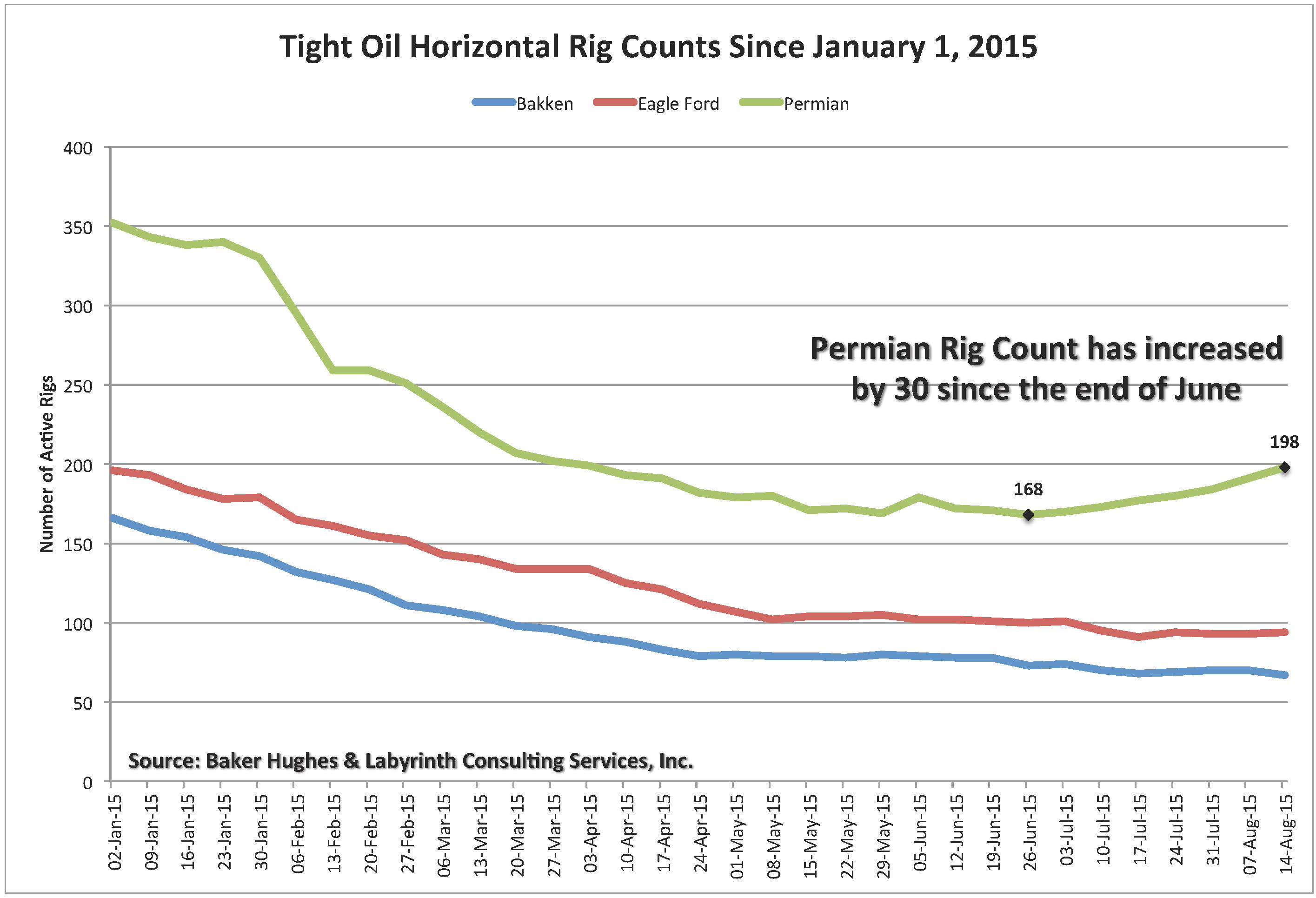 Art Berman Why Rig Counts Matter How Good Is The Permian Basin - Us rig count map