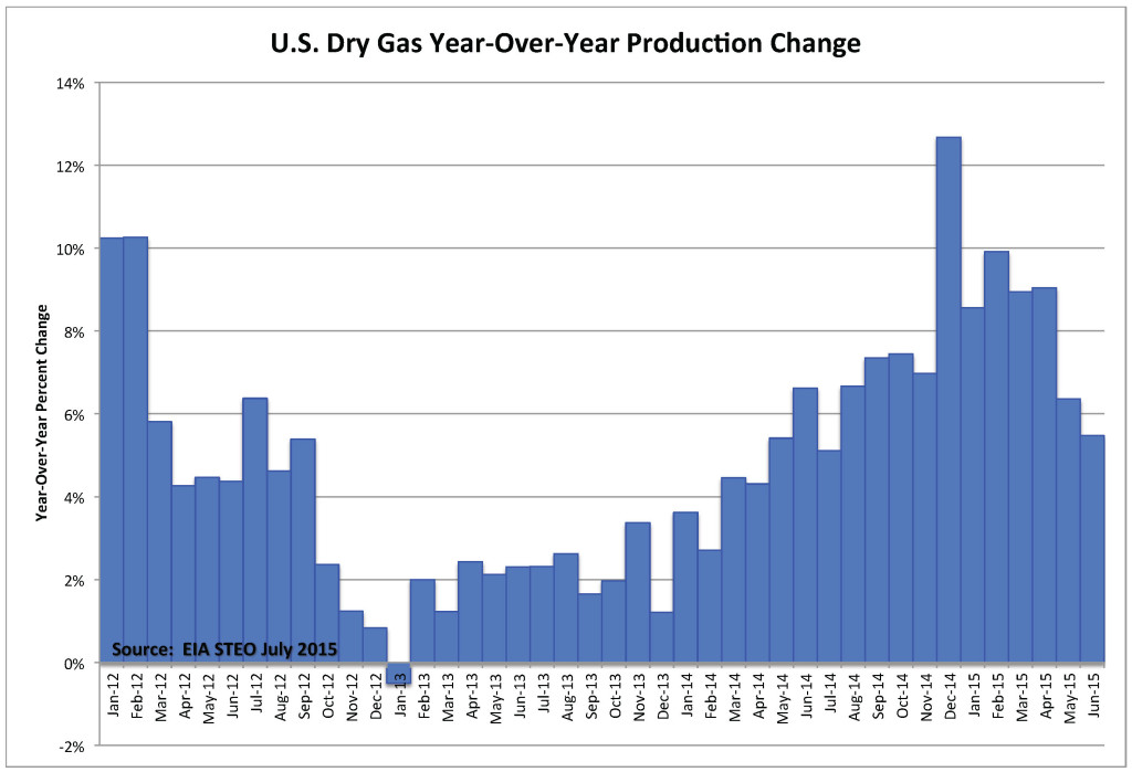 Chart_Dry Gas YOY 30 July 2015
