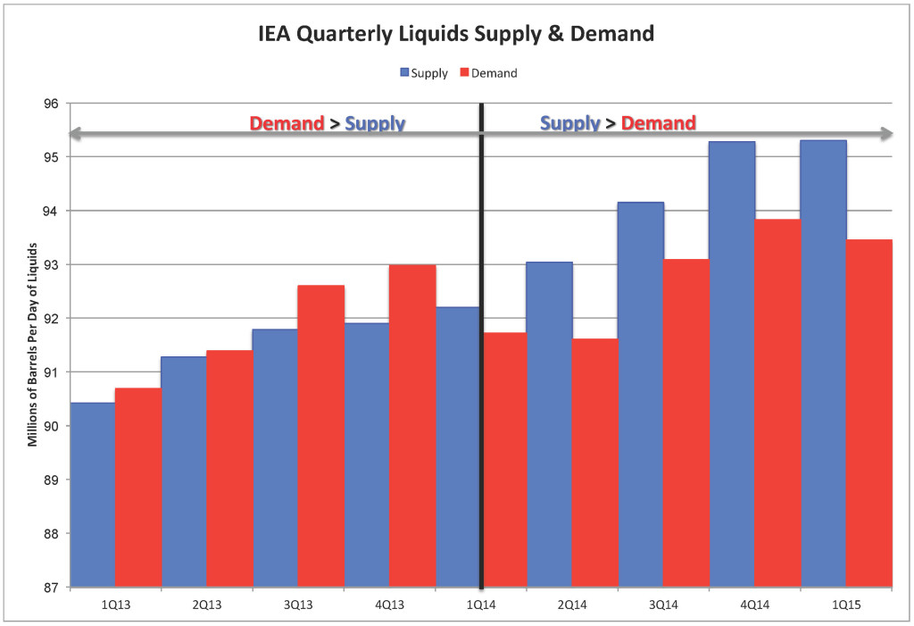 Chart_IEA Quarterly Liquids Supply & Demand_June 2015