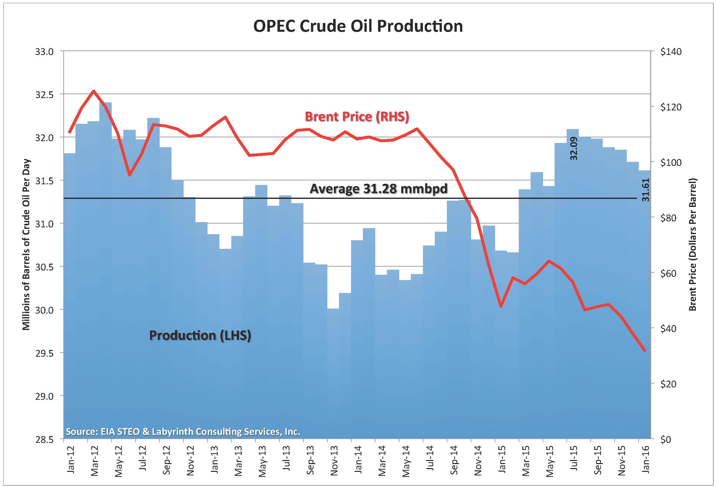 What do you think the future of the relationship between the US and OPEC will be?