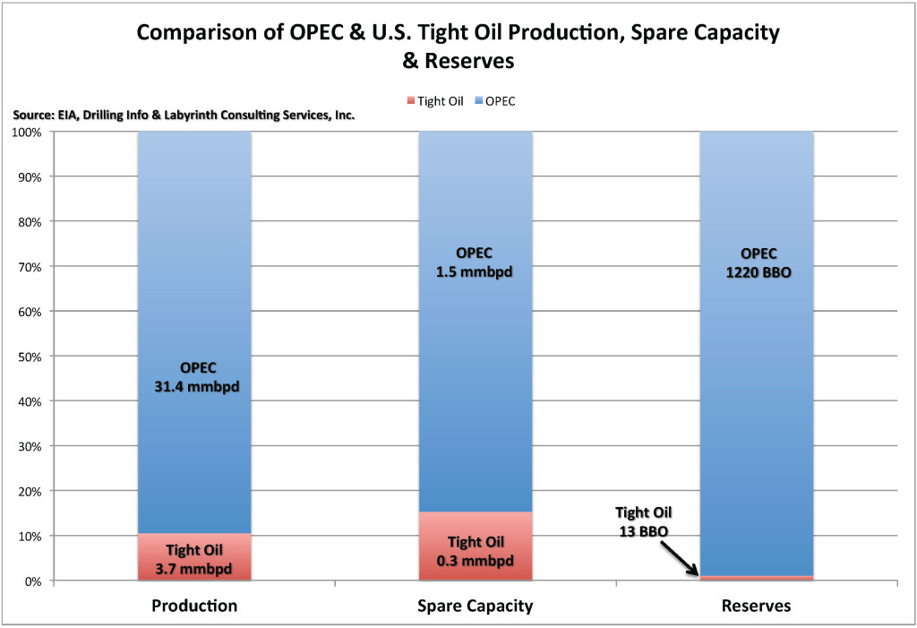 Chart_OPEC-Tight Oil Comparison