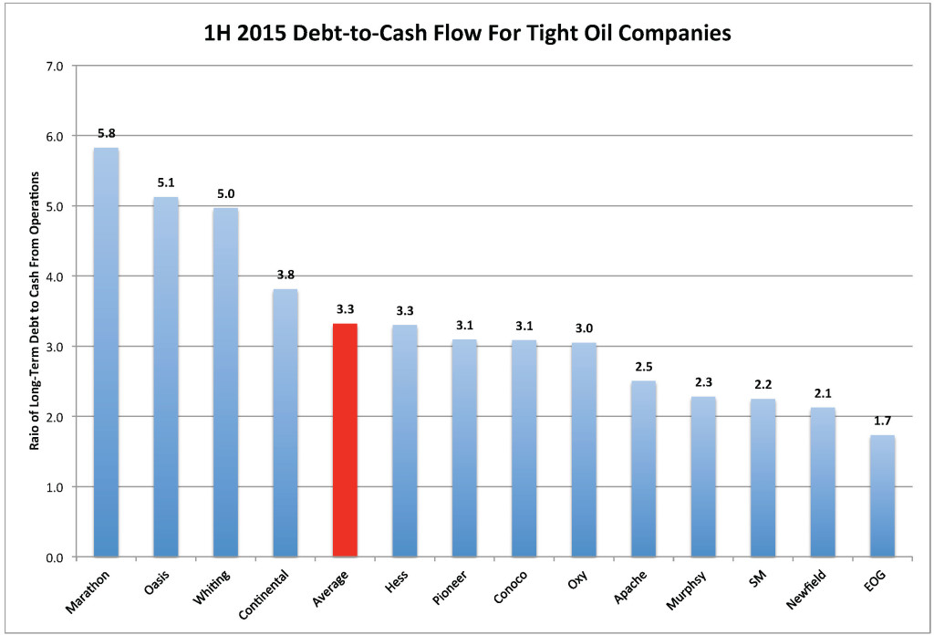 Chart_Oil_Weighted Debt-CFO_9 Aug 2015