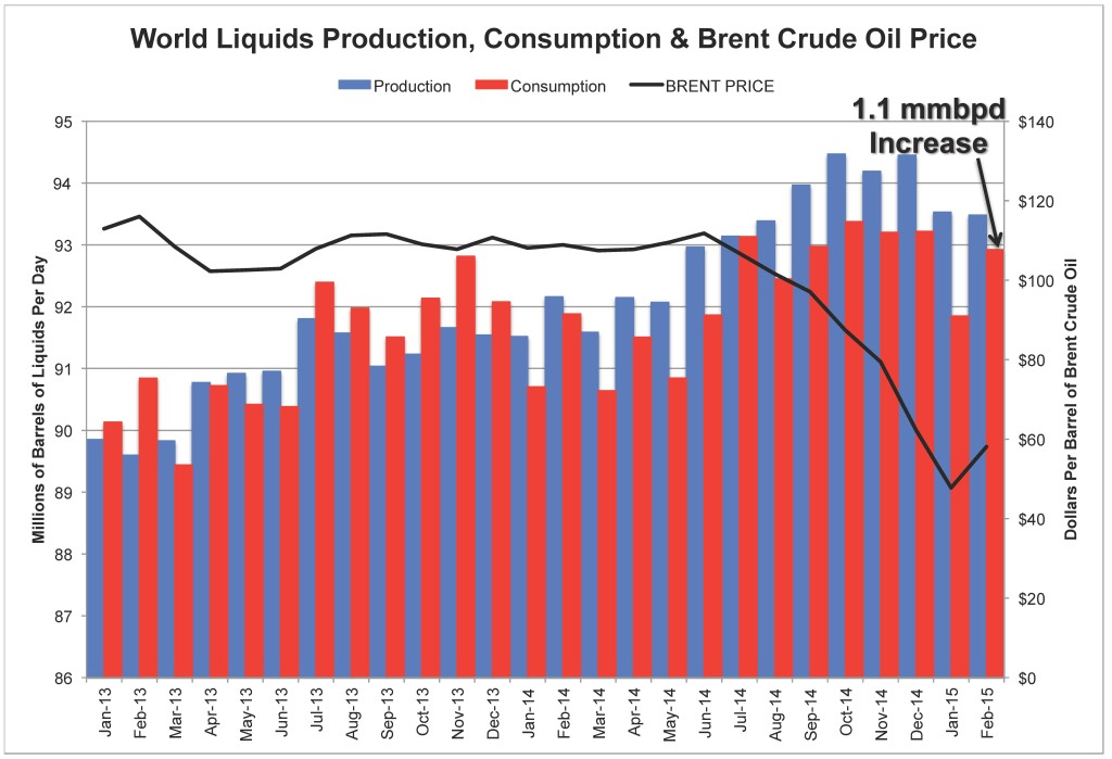 World Oil Demand Surges: A Data Point For Price Recovery