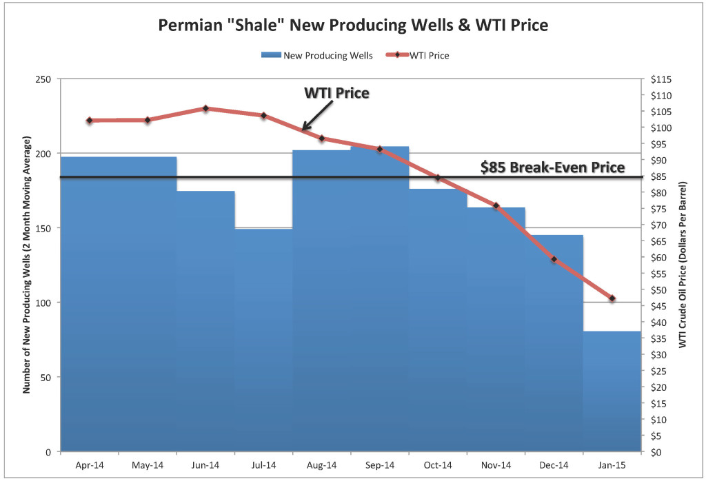 Chart_Permian Break Even