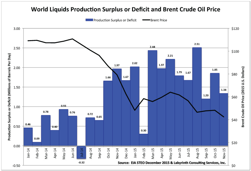 Chart_Prod Surplus-Deficit November 2015