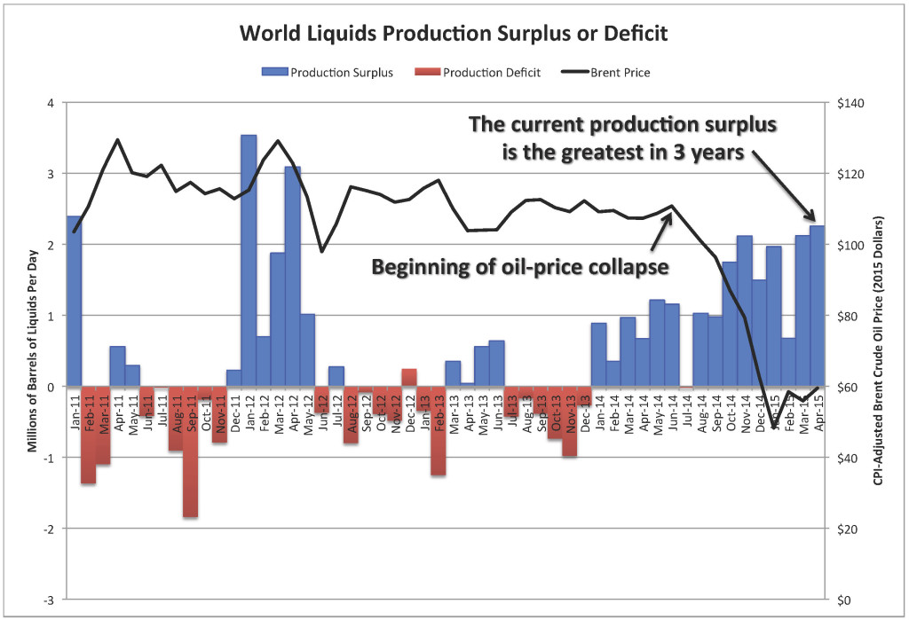 Chart_Prod Surplus or Deficit_May 2015
