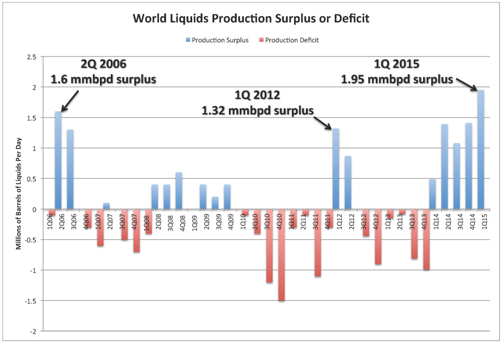 Chart_Surplus-Deficit 06-15