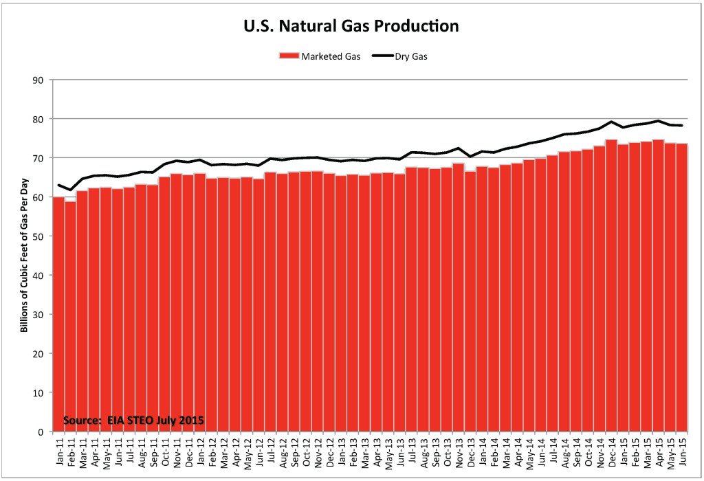 Chart_U.S. Natural Gas Prod 30 July 2015