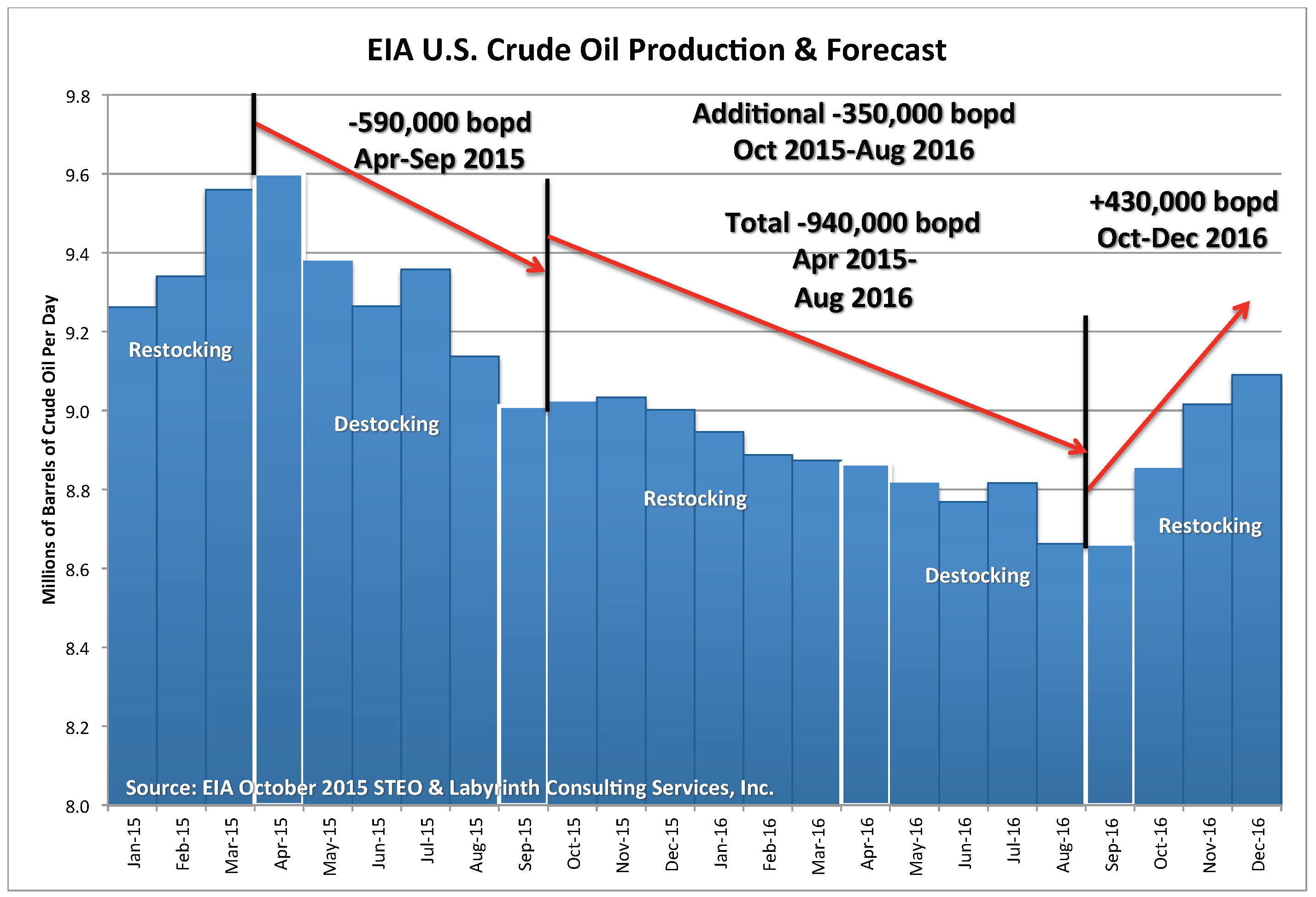 Lower oil prices not a