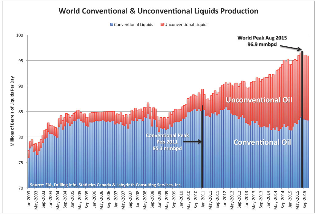 Chart_World Con-Uncon