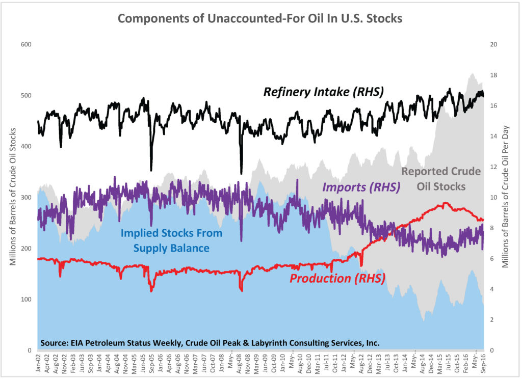 components-of-unaccounted-for-oil-in-u-s-stocks