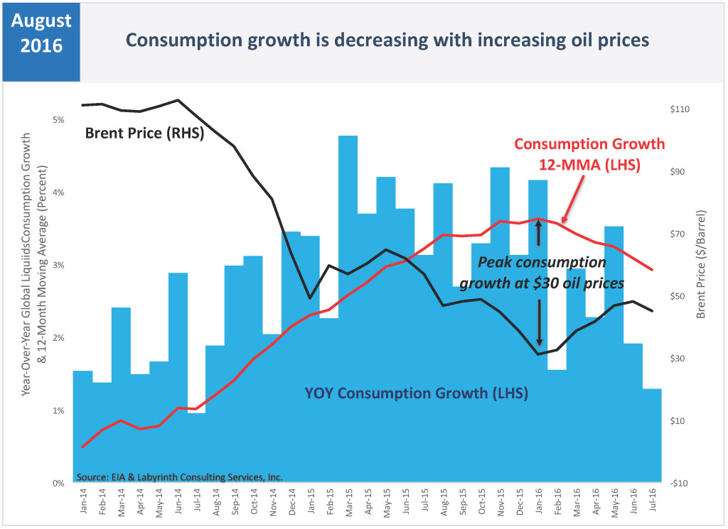 Consumption growth is decreasing with increasing oil prices