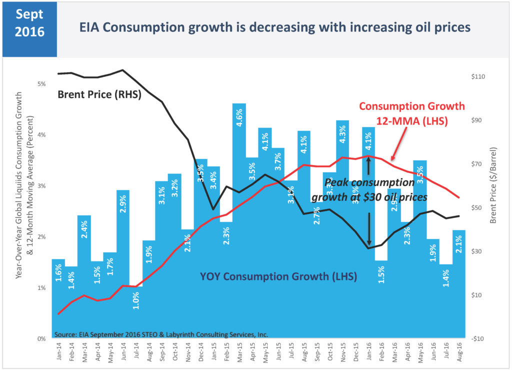 consumption-growth-is-decreasing-with-increasing-oil-prices-_steo-master-june-2015