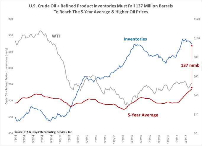 Crude-Oil-Product-Inventories