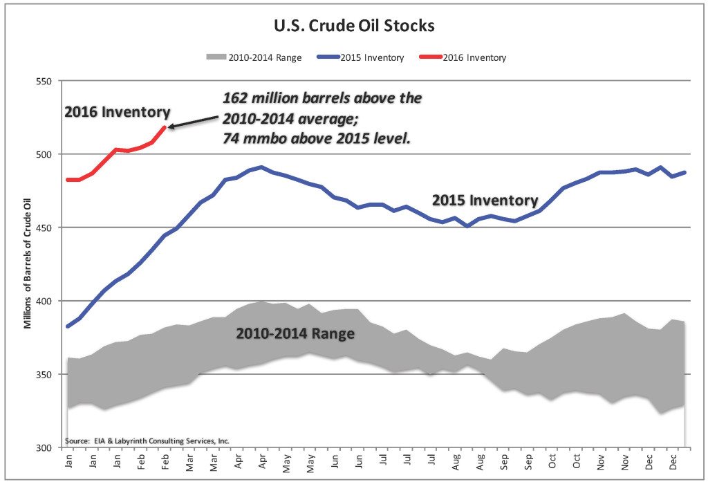 What is a common trend/pattern shown in research about crude oil being used ect.?