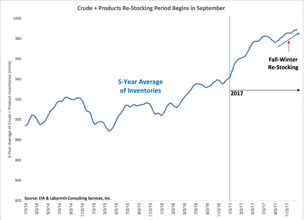 Crude-Products-Restocking-Begins-in-September