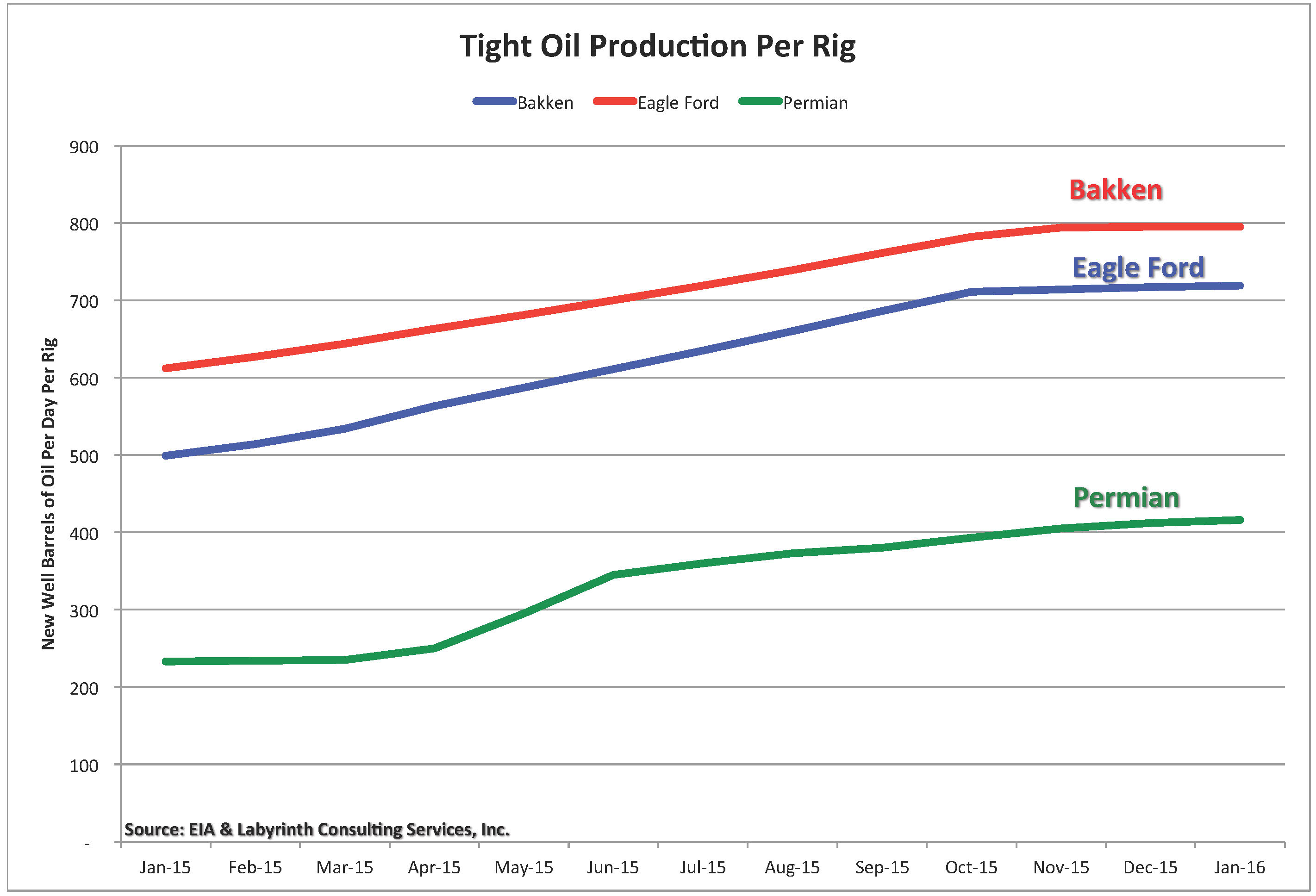 How much undrilled oil is left in the United States?