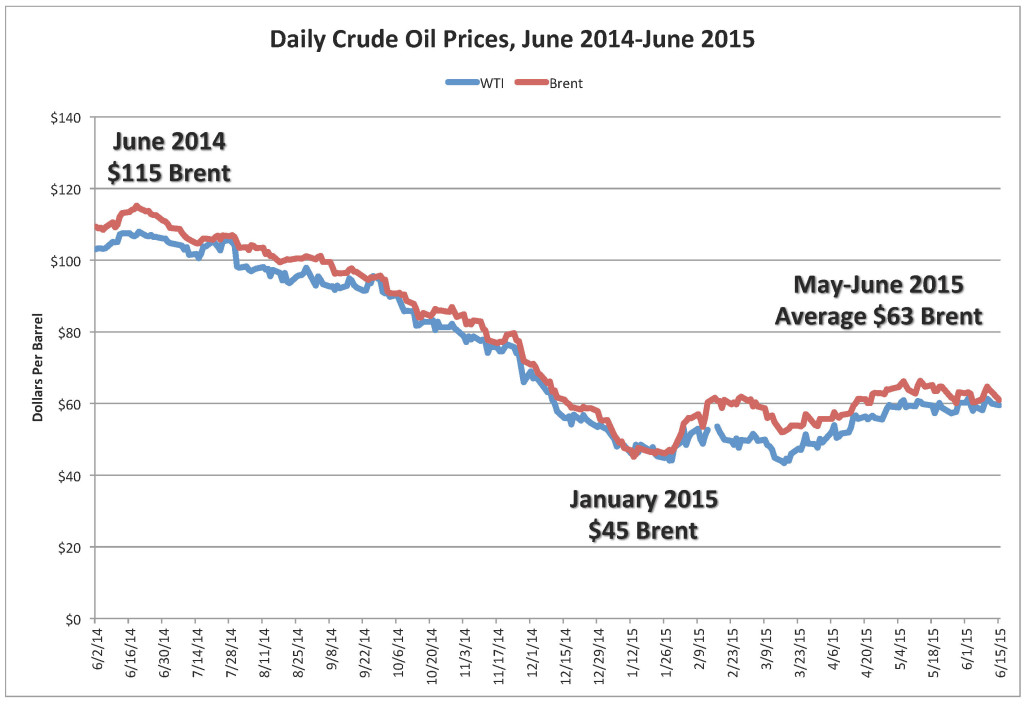 Daily Crude Oil Prices Through June 2015