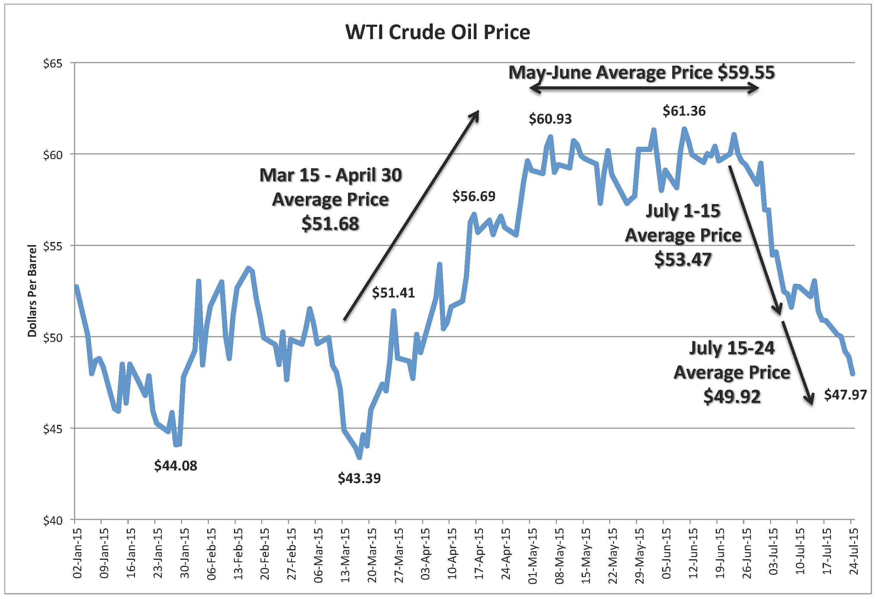 Oil Stock Quote Wti Crude Prices  Algorithmic Trading Books