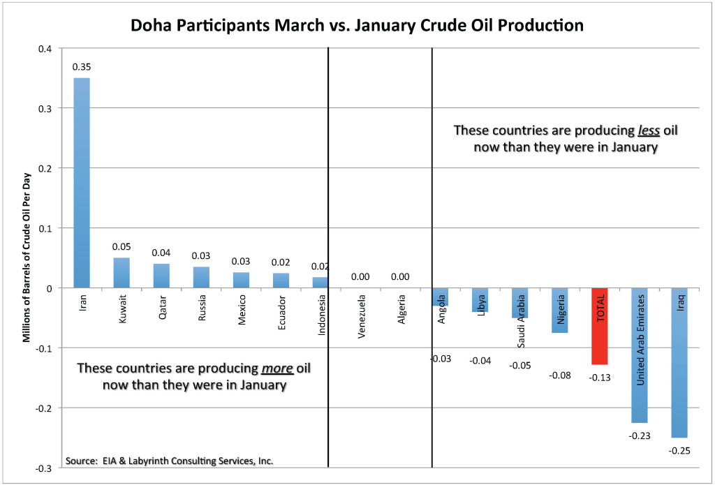 Doha Chart_Difference Mar-Jan 17 April 2016