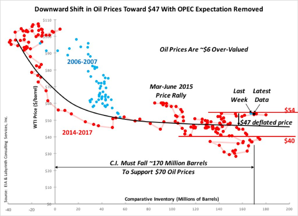 Downward-Shift-in-Oil-Prices-Toward-47-With-OPEC-Expectation-Removed